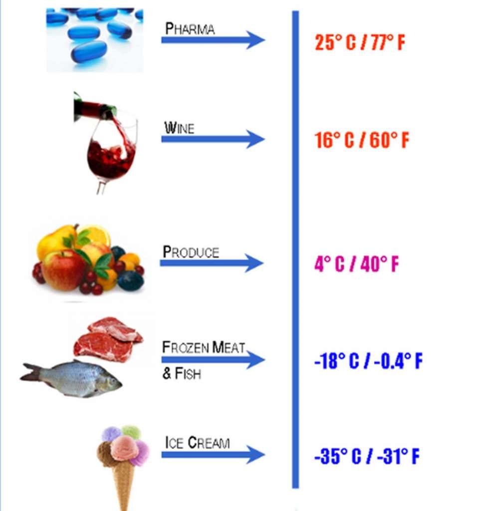 FDA food storage guidelines